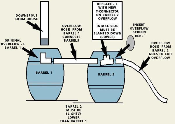 Rainsaver Whiskey Rain Barrel How Does It Compare